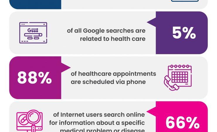 Healthcare Marketing Trends 2021